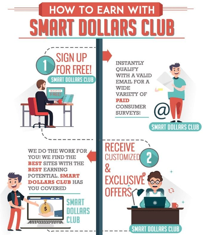 How Smart Dollars Club Works